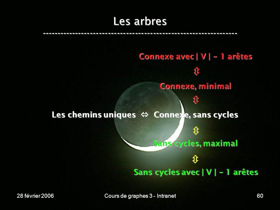 28 février 2006Cours de graphes 3 - Intranet60 Les arbres ----------------------------------------------------------------- Les chemins uniques Connexe, sans cycles Connexe, minimal Connexe avec | V | - 1 arêtes Sans cycles, maximal Sans cycles avec | V | - 1 arêtes