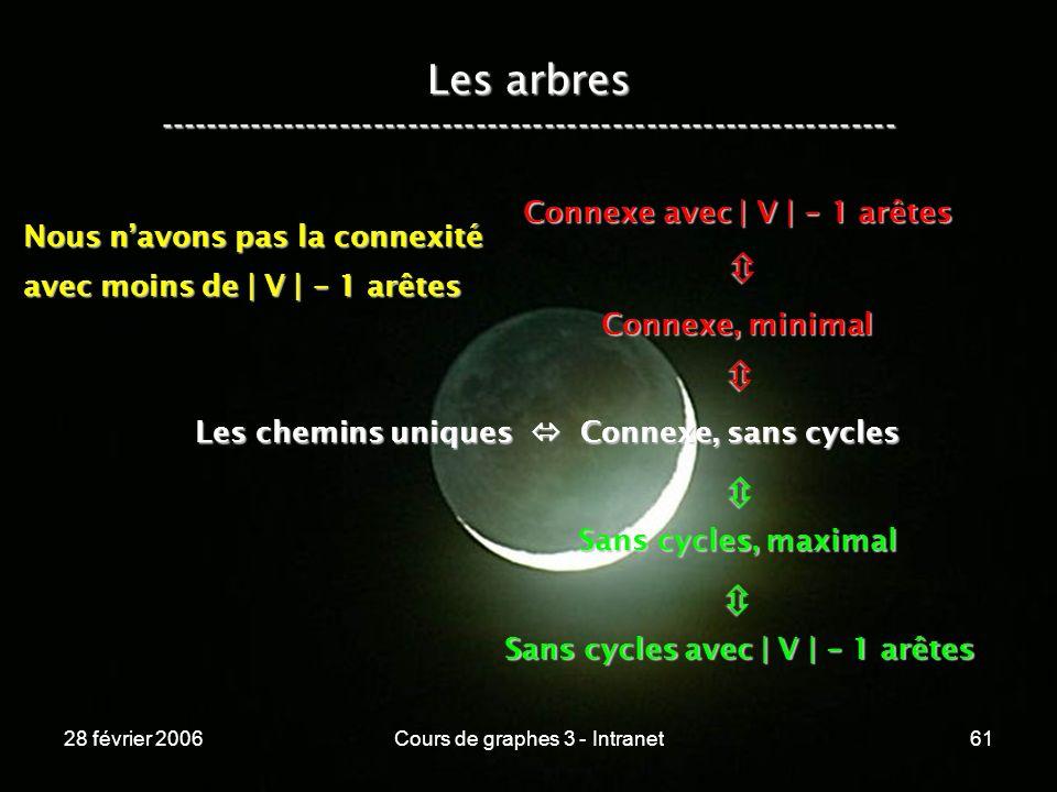 28 février 2006Cours de graphes 3 - Intranet61 Les arbres ----------------------------------------------------------------- Les chemins uniques Connexe, sans cycles Connexe, minimal Connexe avec | V | - 1 arêtes Sans cycles, maximal Sans cycles avec | V | - 1 arêtes Nous navons pas la connexité avec moins de | V | - 1 arêtes