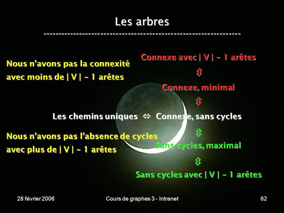 28 février 2006Cours de graphes 3 - Intranet62 Les arbres ----------------------------------------------------------------- Les chemins uniques Connexe, sans cycles Connexe, minimal Connexe avec | V | - 1 arêtes Sans cycles, maximal Sans cycles avec | V | - 1 arêtes Nous navons pas la connexité avec moins de | V | - 1 arêtes Nous navons pas labsence de cycles avec plus de | V | - 1 arêtes