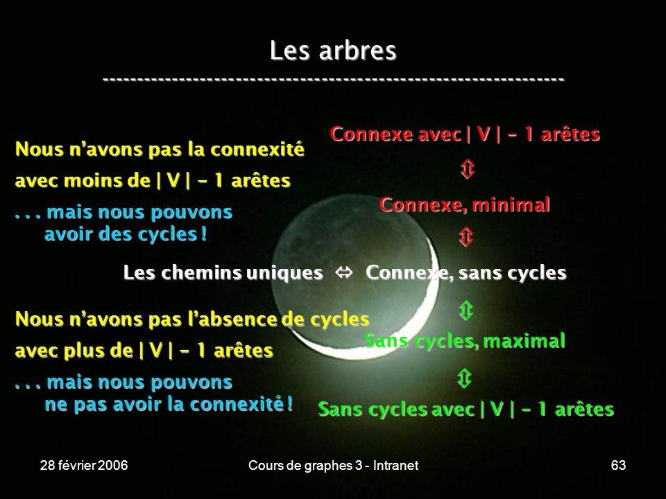 28 février 2006Cours de graphes 3 - Intranet63 Les arbres ----------------------------------------------------------------- Les chemins uniques Connexe, sans cycles Connexe, minimal Connexe avec | V | - 1 arêtes Sans cycles, maximal Sans cycles avec | V | - 1 arêtes Nous navons pas la connexité avec moins de | V | - 1 arêtes...