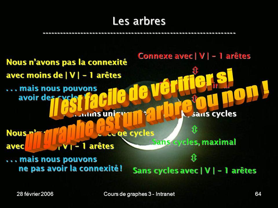 28 février 2006Cours de graphes 3 - Intranet64 Les arbres ----------------------------------------------------------------- Les chemins uniques Connexe, sans cycles Connexe, minimal Connexe avec | V | - 1 arêtes Sans cycles, maximal Sans cycles avec | V | - 1 arêtes Nous navons pas la connexité avec moins de | V | - 1 arêtes...