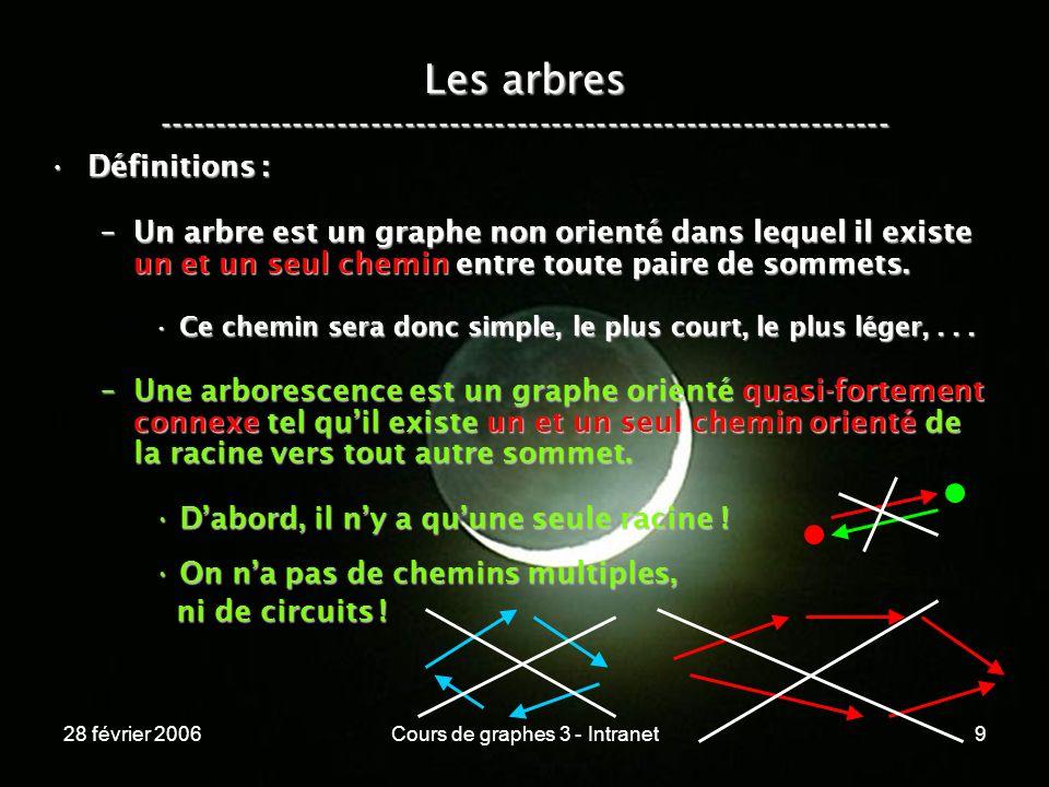 28 février 2006Cours de graphes 3 - Intranet9 Les arbres ----------------------------------------------------------------- Définitions :Définitions : –Un arbre est un graphe non orienté dans lequel il existe un et un seul chemin entre toute paire de sommets.