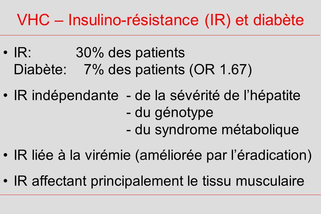 VHC – Insulino-résistance (IR) et diabète IR:30% des patients Diabète: 7% des patients (OR 1.67) IR indépendante - de la sévérité de lhépatite - du génotype - du syndrome métabolique IR liée à la virémie (améliorée par léradication) IR affectant principalement le tissu musculaire