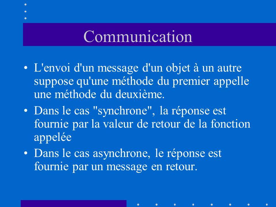Communication L'envoi d'un message d'un objet à un autre suppose qu'une méthode du premier appelle une méthode du deuxième. Dans le cas