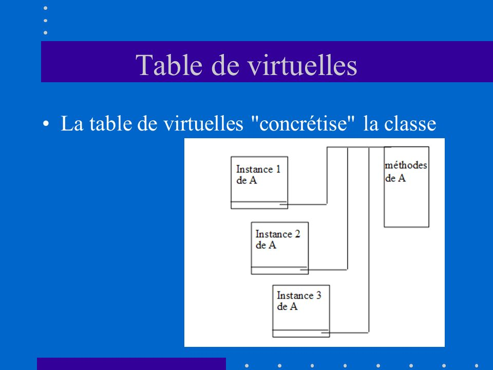 Table de virtuelles La table de virtuelles