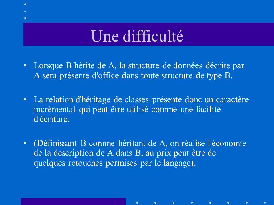 Une difficulté Lorsque B hérite de A, la structure de données décrite par A sera présente d'office dans toute structure de type B. La relation d'hérit