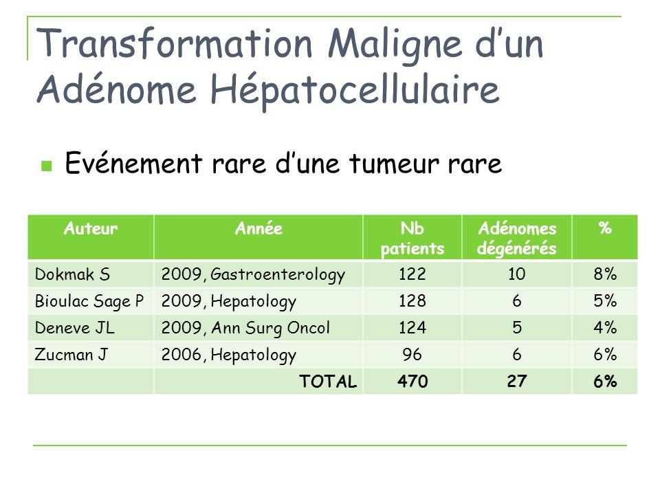 Transformation Maligne dun Adénome Hépatocellulaire Evénement rare dune tumeur rare AuteurAnnéeNb patients Adénomes dégénérés % Dokmak S2009, Gastroen