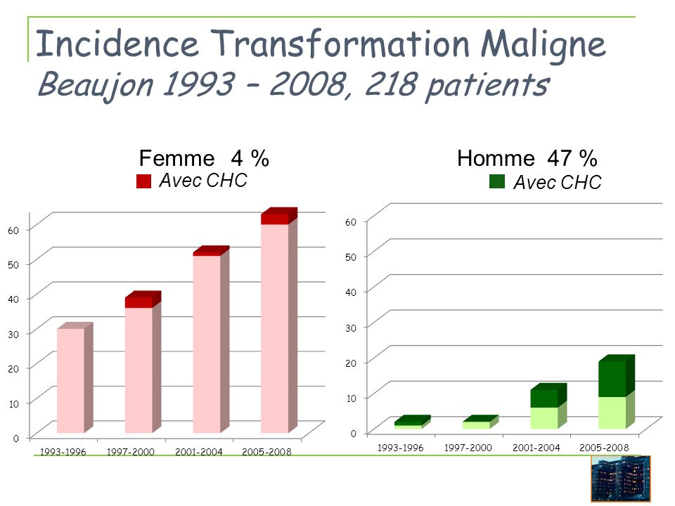 Incidence Transformation Maligne Beaujon 1993 – 2008, 218 patients FemmeHomme4 %47 % Avec CHC
