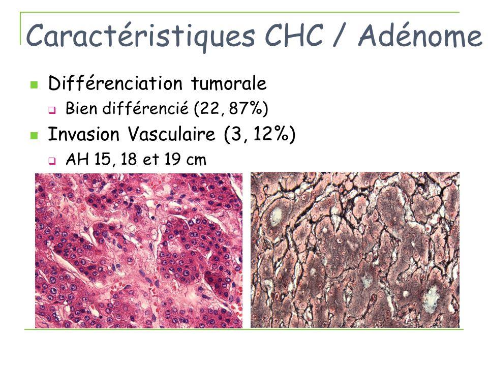 Caractéristiques CHC / Adénome Différenciation tumorale Bien différencié (22, 87%) Invasion Vasculaire (3, 12%) AH 15, 18 et 19 cm