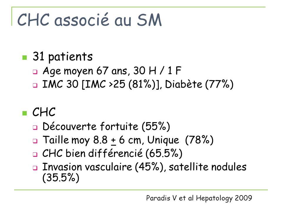 CHC associé au SM 31 patients Age moyen 67 ans, 30 H / 1 F IMC 30 [IMC >25 (81%)], Diabète (77%) CHC Découverte fortuite (55%) Taille moy 8.8 + 6 cm,