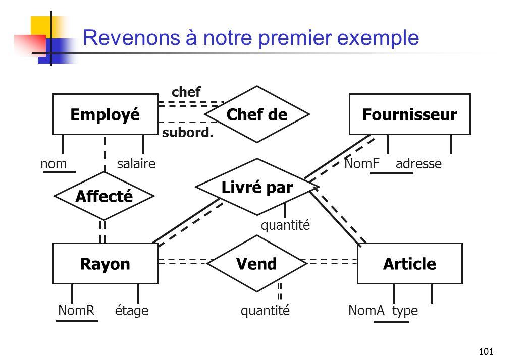 101 Revenons à notre premier exemple RayonArticle Vend Affecté Livré par EmployéFournisseur Chef de chef subord. NomR étage quantité NomA type quantit