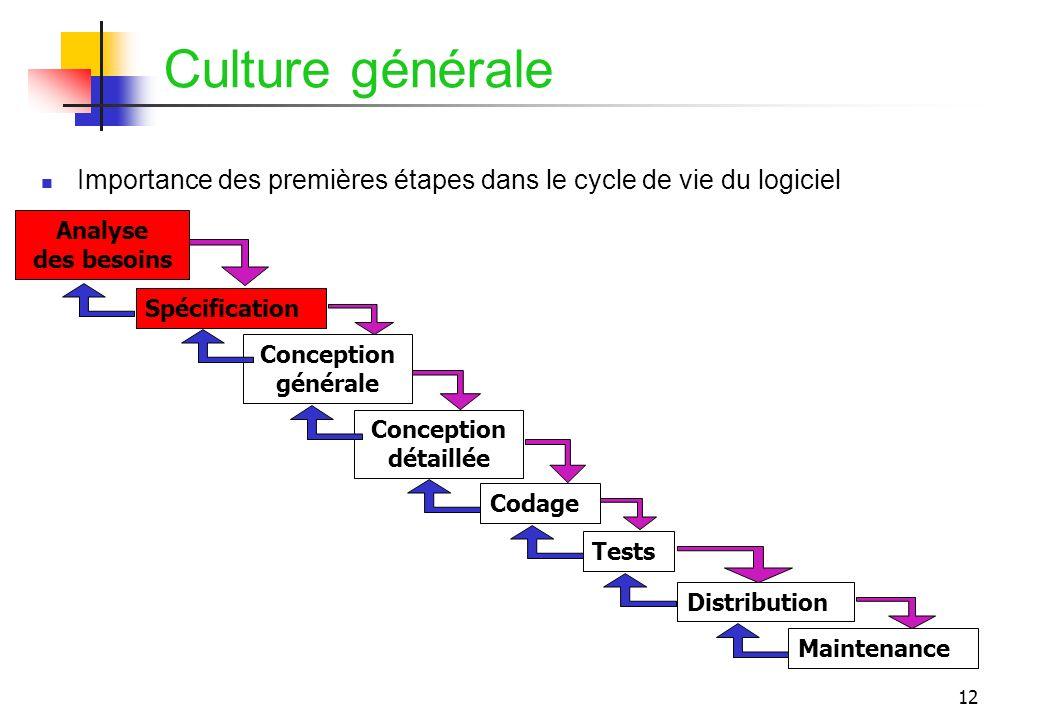 12 Culture générale Importance des premières étapes dans le cycle de vie du logiciel Spécification Conception générale Conception détaillée Codage Ana