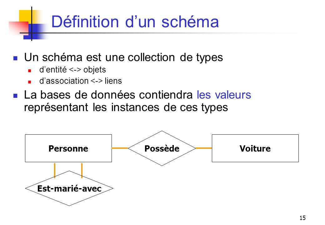 15 Définition dun schéma Un schéma est une collection de types dentité objets dassociation liens La bases de données contiendra les valeurs représenta