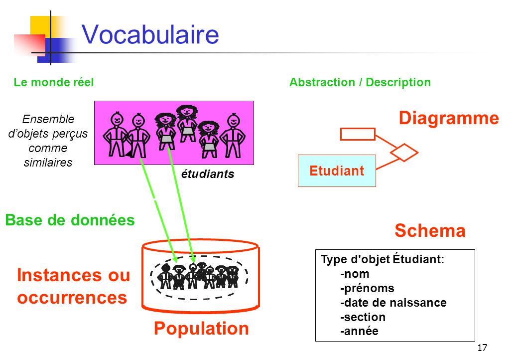 17 Vocabulaire Ensemble dobjets perçus comme similaires étudiants Instances ou occurrences Type d'objet Étudiant: -nom -prénoms -date de naissance -se