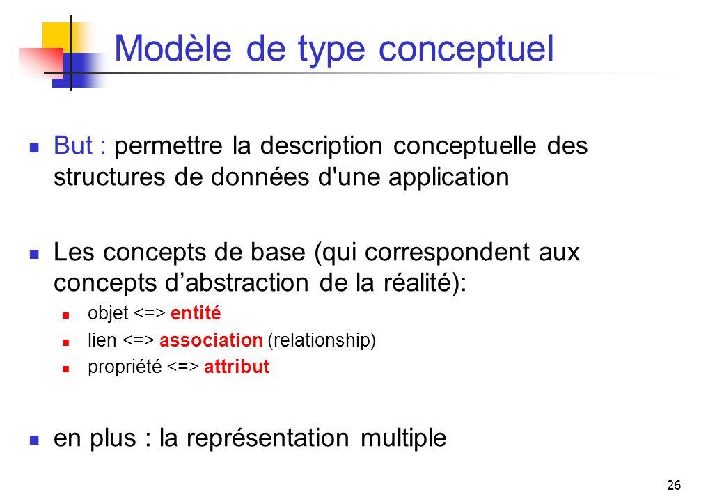 26 Modèle de type conceptuel But : permettre la description conceptuelle des structures de données d'une application Les concepts de base (qui corresp
