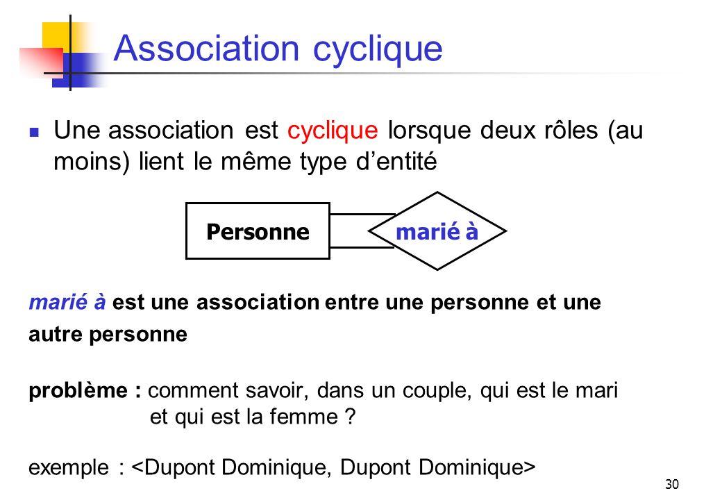 30 Association cyclique Une association est cyclique lorsque deux rôles (au moins) lient le même type dentité marié à est une association entre une pe