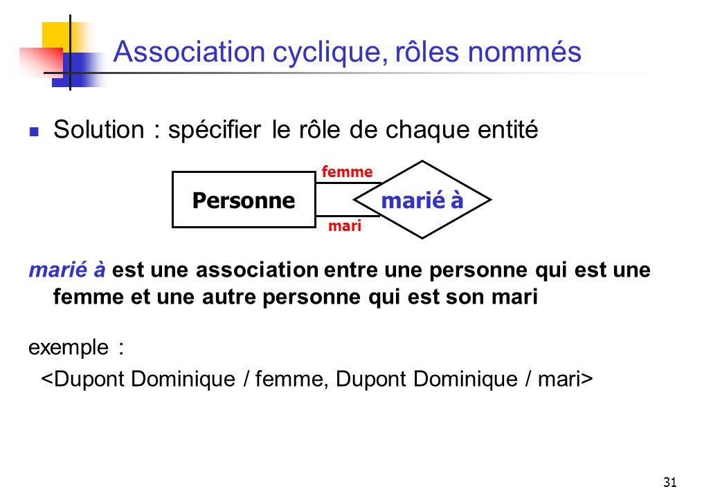 31 Association cyclique, rôles nommés Solution : spécifier le rôle de chaque entité marié à est une association entre une personne qui est une femme e