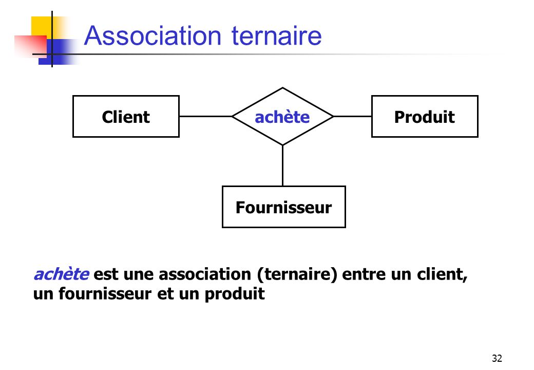 32 Association ternaire ClientProduit achète Fournisseur achète est une association (ternaire) entre un client, un fournisseur et un produit