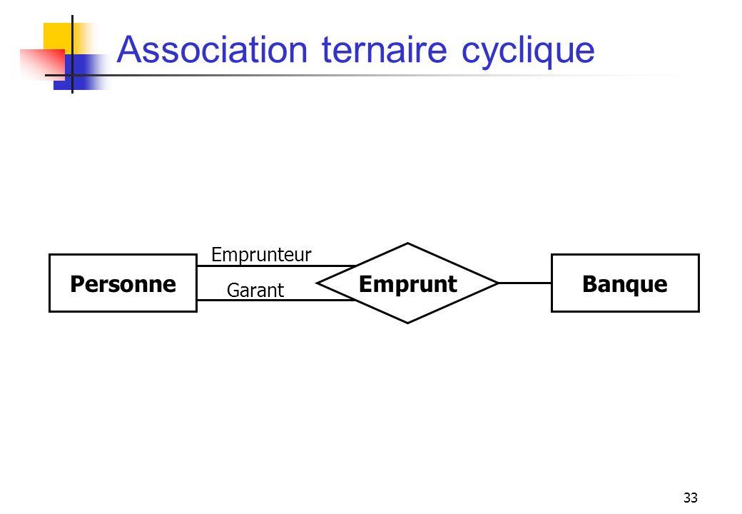 33 Association ternaire cyclique Emprunteur Personne Emprunt Banque Garant