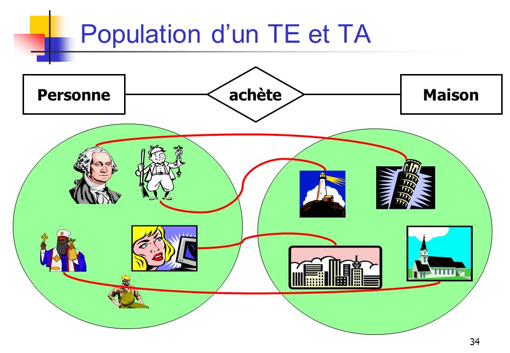 34 Population dun TE et TA PersonneMaison achète