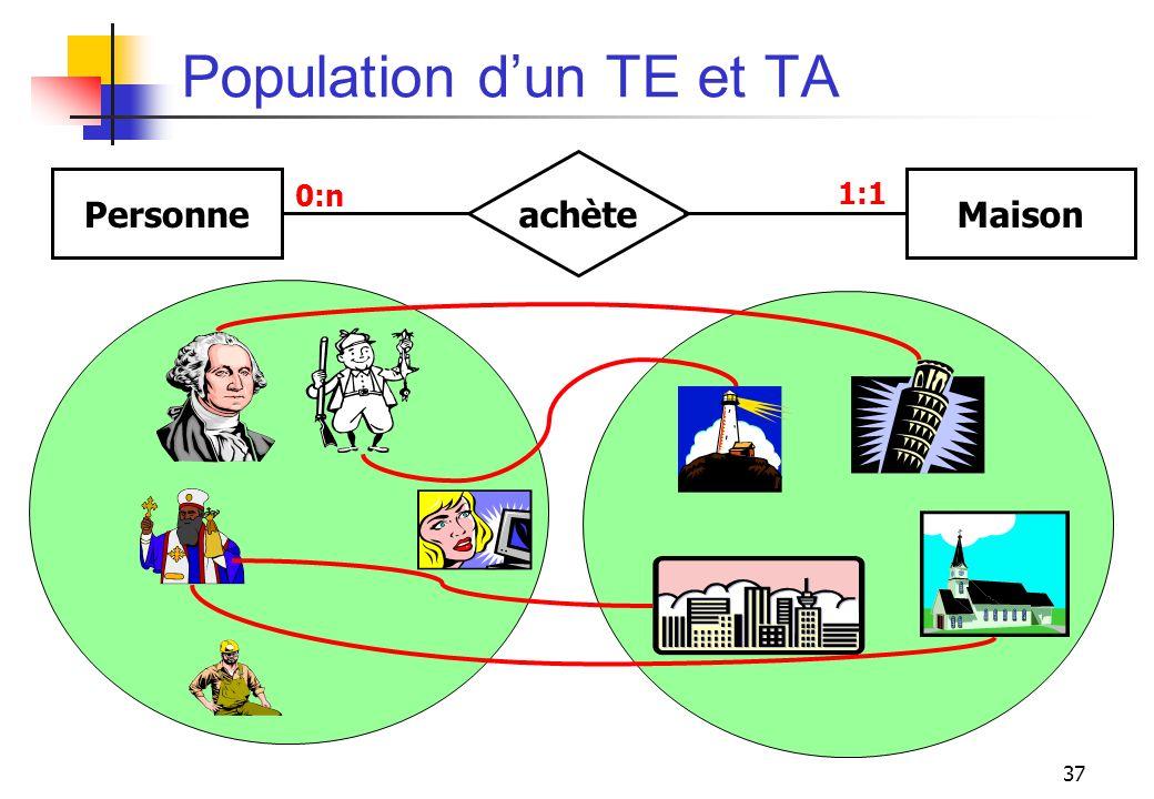 37 Population dun TE et TA PersonneMaison achète 0:n 1:1