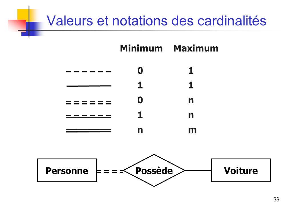 38 Valeurs et notations des cardinalités Minimum Maximum 011 0n 1n nm PersonneVoiture Possède