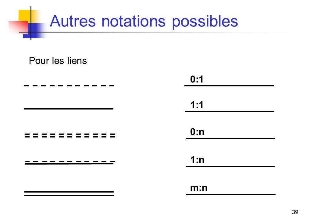 39 Autres notations possibles Pour les liens 0:1 1:1 0:n 1:n m:n