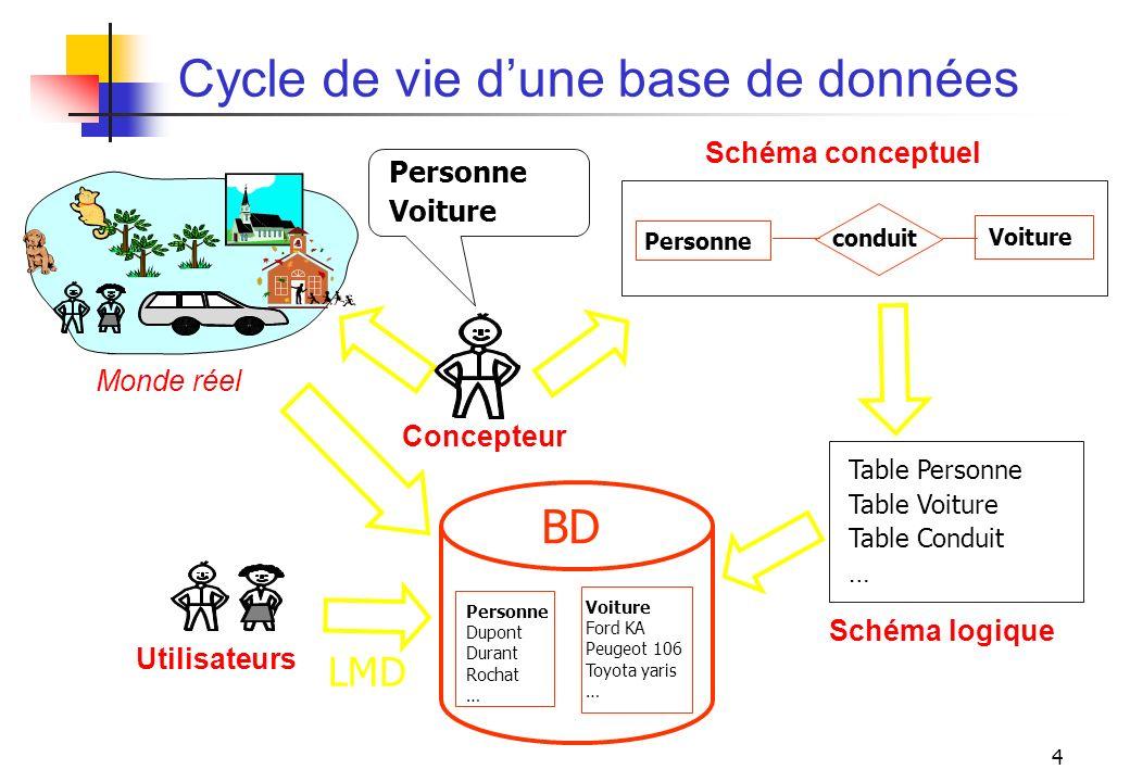 4 Cycle de vie dune base de données LMD Utilisateurs Personne Voiture Monde réel Concepteur Personne Voiture conduit Schéma conceptuel Personne Dupont