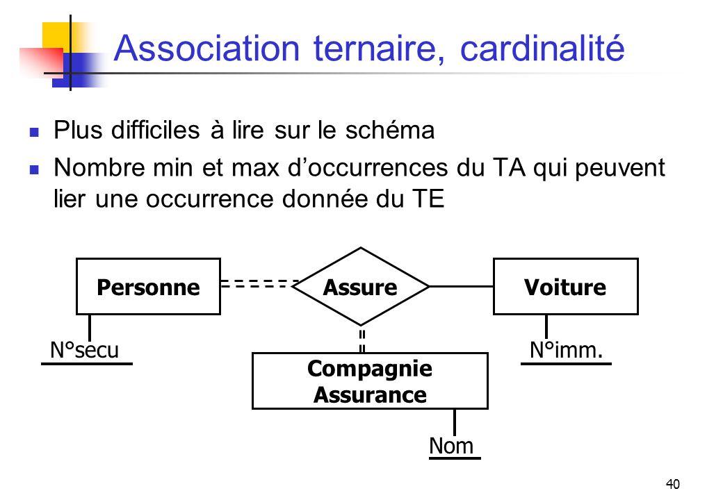 40 Association ternaire, cardinalité Plus difficiles à lire sur le schéma Nombre min et max doccurrences du TA qui peuvent lier une occurrence donnée