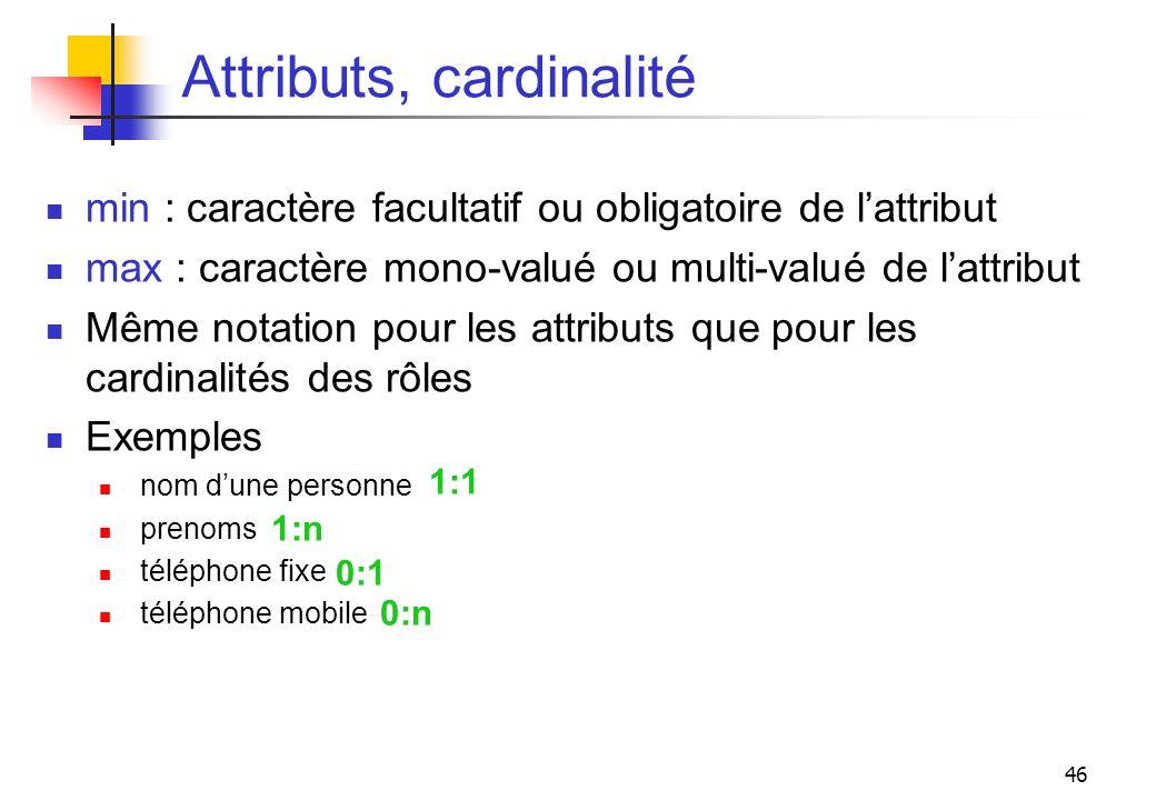 46 Attributs, cardinalité min : caractère facultatif ou obligatoire de lattribut max : caractère mono-valué ou multi-valué de lattribut Même notation