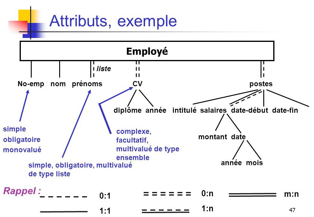 47 Attributs, exemple simple obligatoire monovalué complexe, facultatif, multivalué de type ensemble Employé No-emp nom prénoms CV postes diplôme anné