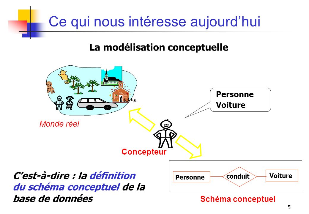 5 Ce qui nous intéresse aujourdhui Personne Voiture Monde réel Concepteur Personne Voiture conduit Schéma conceptuel La modélisation conceptuelle Cest