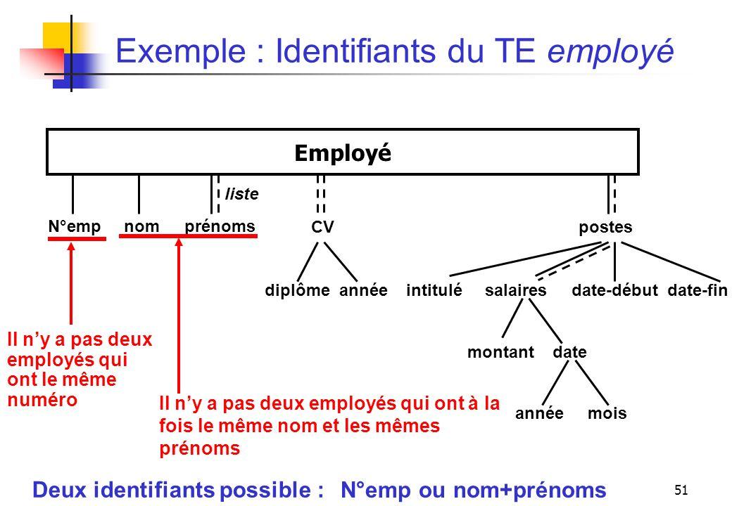51 Exemple : Identifiants du TE employé Employé CV postes diplôme année intitulé salaires date-début date-fin montant date année mois liste Deux ident
