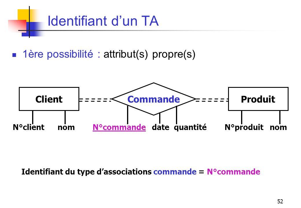 52 Identifiant dun TA N°client nom N°commande date quantité N°produit nom ClientProduit Commande Identifiant du type dassociations commande = N°comman