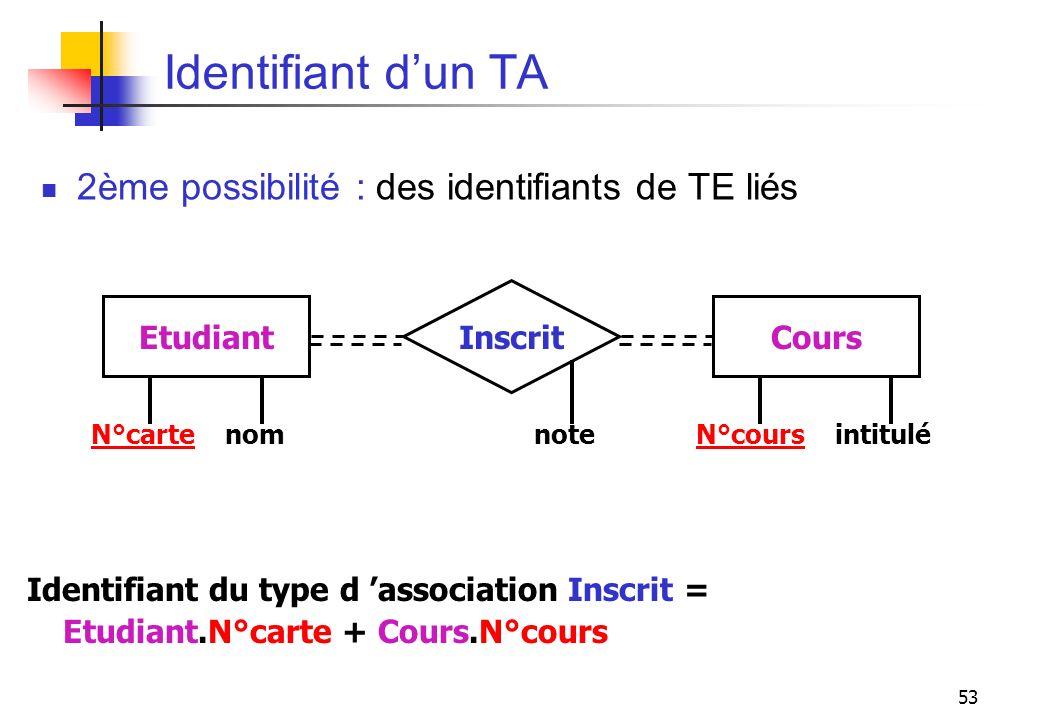53 Identifiant dun TA 2ème possibilité : des identifiants de TE liés EtudiantCours Inscrit N°carte nom note N°cours intitulé Identifiant du type d ass