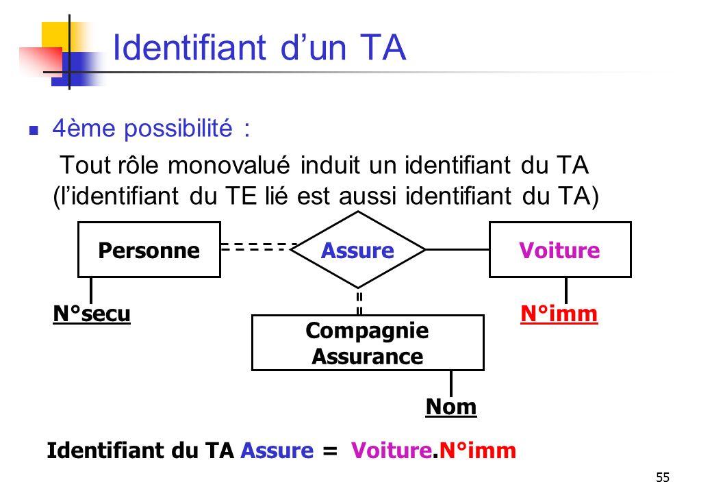 55 Identifiant dun TA 4ème possibilité : Tout rôle monovalué induit un identifiant du TA (lidentifiant du TE lié est aussi identifiant du TA) N°secu N