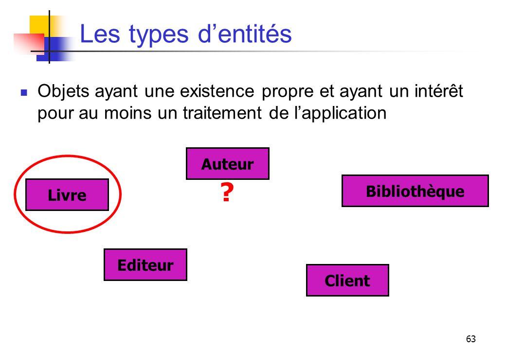 63 Les types dentités Objets ayant une existence propre et ayant un intérêt pour au moins un traitement de lapplication Auteur Livre Editeur Client Bi