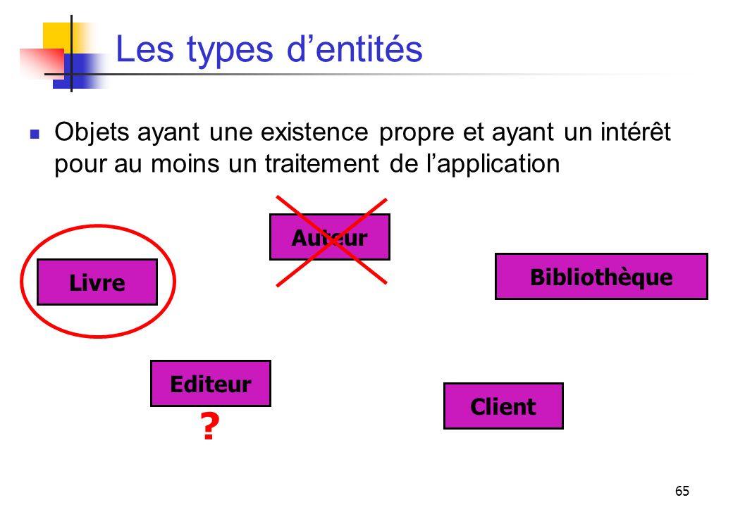 65 Les types dentités Objets ayant une existence propre et ayant un intérêt pour au moins un traitement de lapplication Auteur Livre Editeur Client Bi