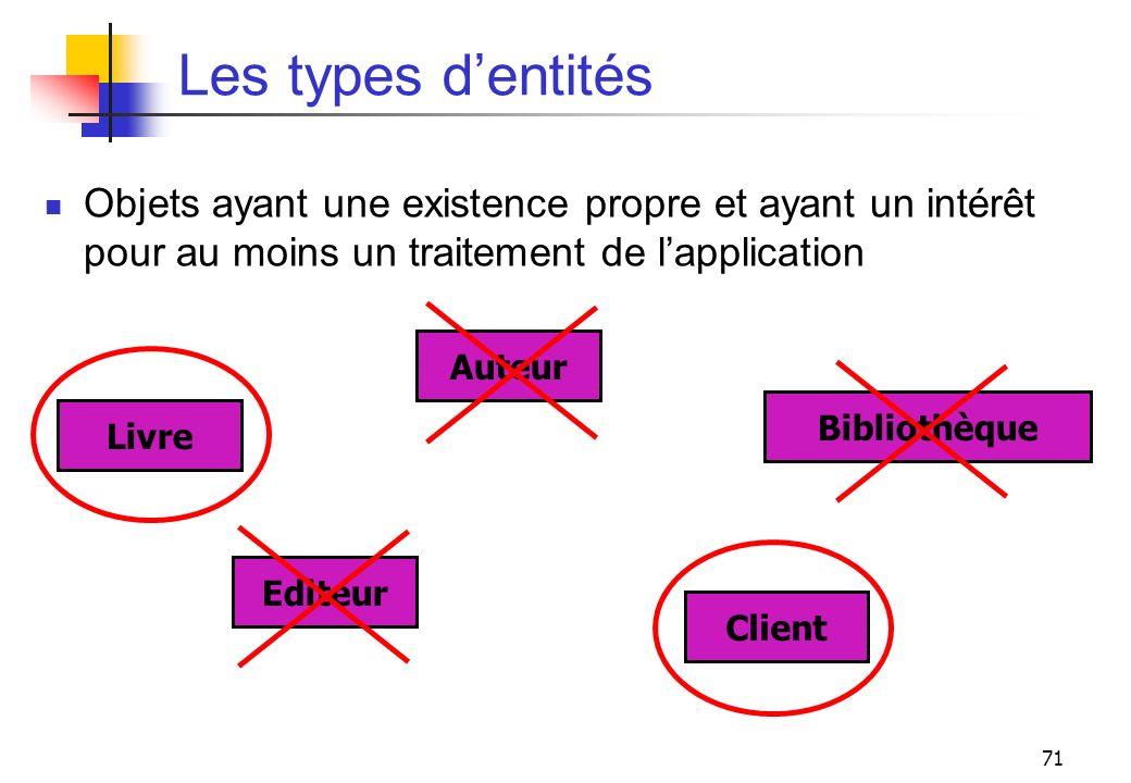 71 Les types dentités Objets ayant une existence propre et ayant un intérêt pour au moins un traitement de lapplication Auteur Livre Editeur Client Bi