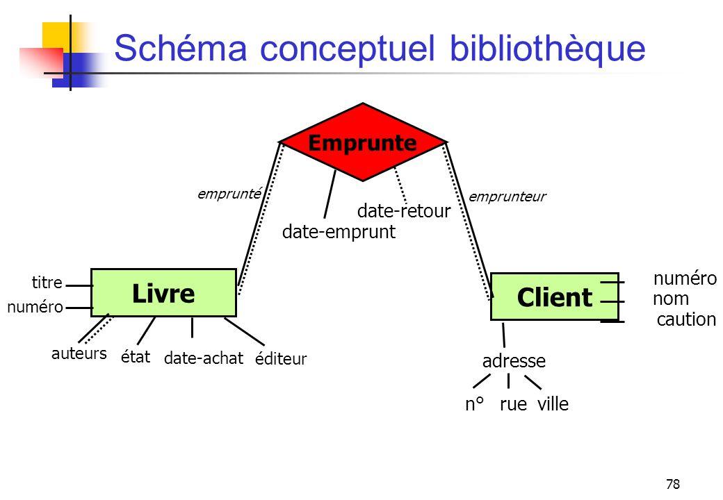 78 Schéma conceptuel bibliothèque numéro Client numéro nom caution adresse n° rueville titre auteurs Livre éditeur date-achat état date-emprunt date-r