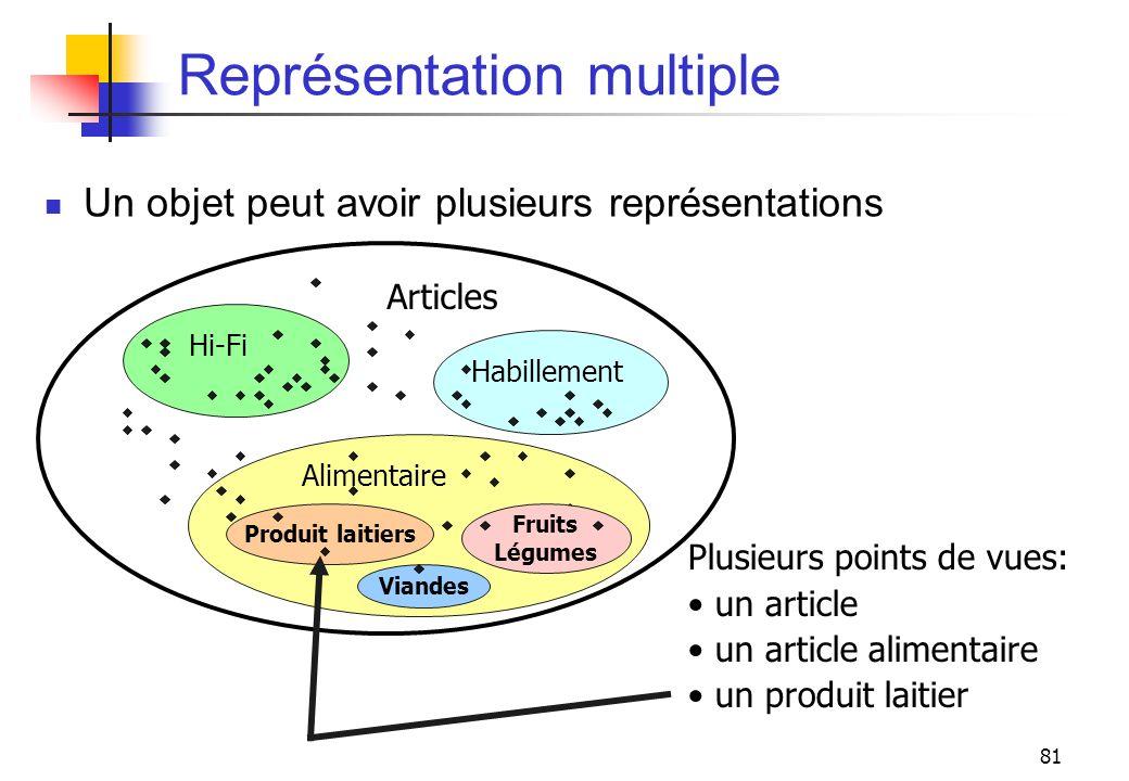 81 Représentation multiple Un objet peut avoir plusieurs représentations Plusieurs points de vues: un article un article alimentaire un produit laitie