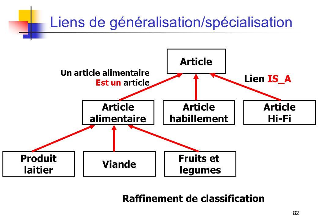 82 Liens de généralisation/spécialisation Article habillement Lien IS_A Article Hi-Fi Produit laitier Fruits et legumes Viande Article alimentaire Un