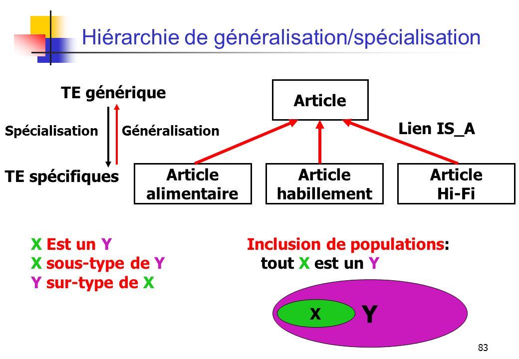 83 Hiérarchie de généralisation/spécialisation Lien IS_A TE générique TE spécifiques SpécialisationGénéralisation Article alimentaire Article Hi-Fi Ar