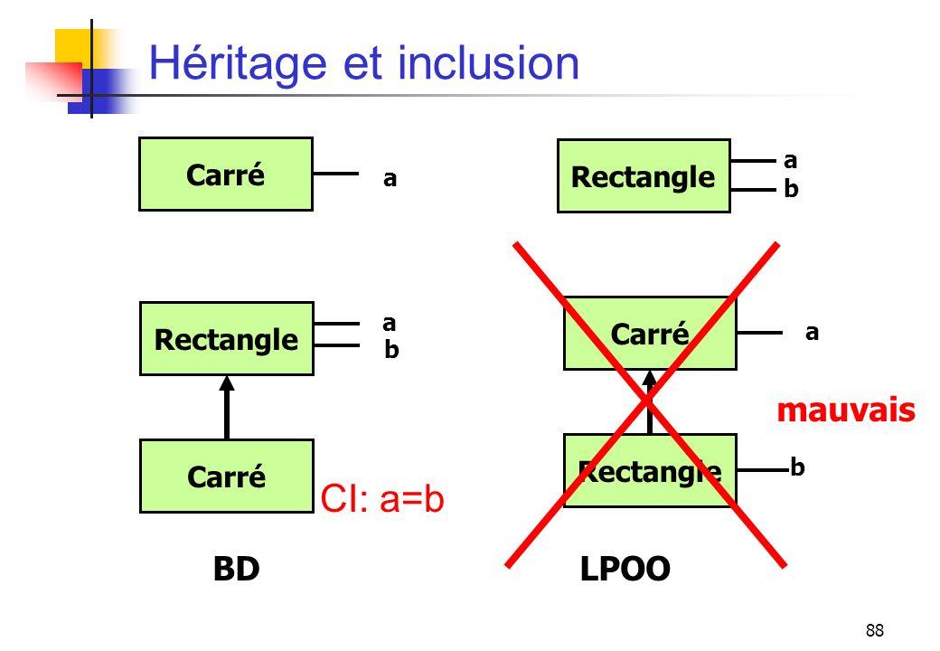 88 Héritage et inclusion Carré a Rectangle abab Carré b Rectangle a CI: a=b Rectangle b Carré a BD LPOO mauvais