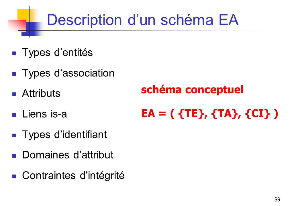 89 Description dun schéma EA Types dentités Types dassociation Attributs Liens is-a Types didentifiant Domaines dattribut Contraintes d'intégrité sché