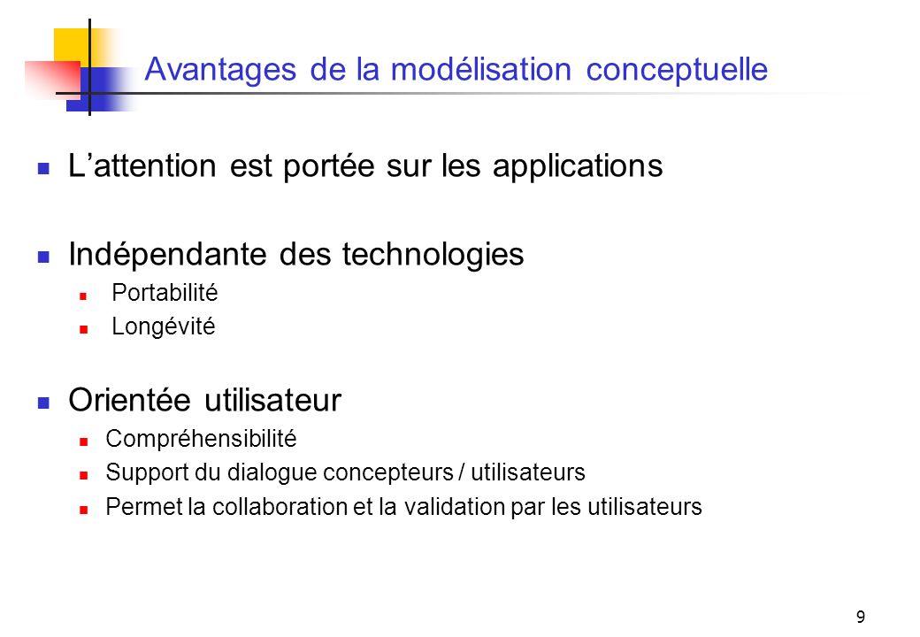 9 Avantages de la modélisation conceptuelle Lattention est portée sur les applications Indépendante des technologies Portabilité Longévité Orientée ut
