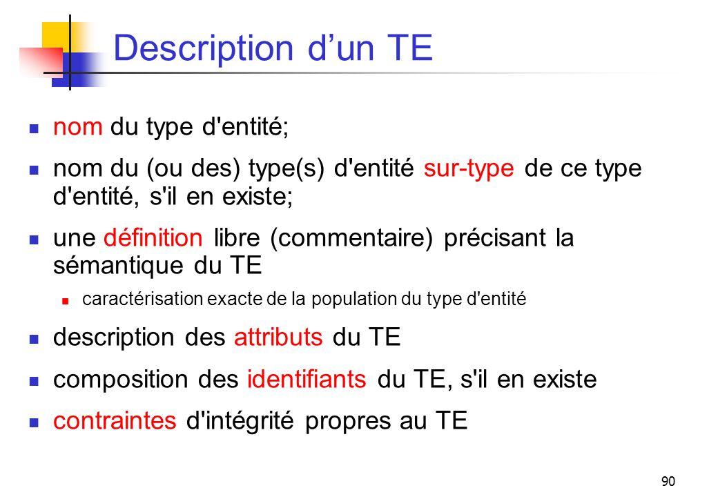 90 Description dun TE nom du type d'entité; nom du (ou des) type(s) d'entité sur-type de ce type d'entité, s'il en existe; une définition libre (comme