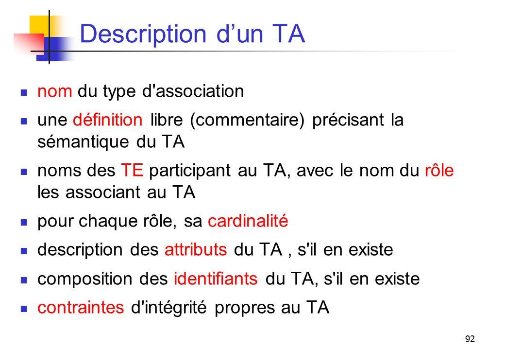 92 Description dun TA nom du type d'association une définition libre (commentaire) précisant la sémantique du TA noms des TE participant au TA, avec l