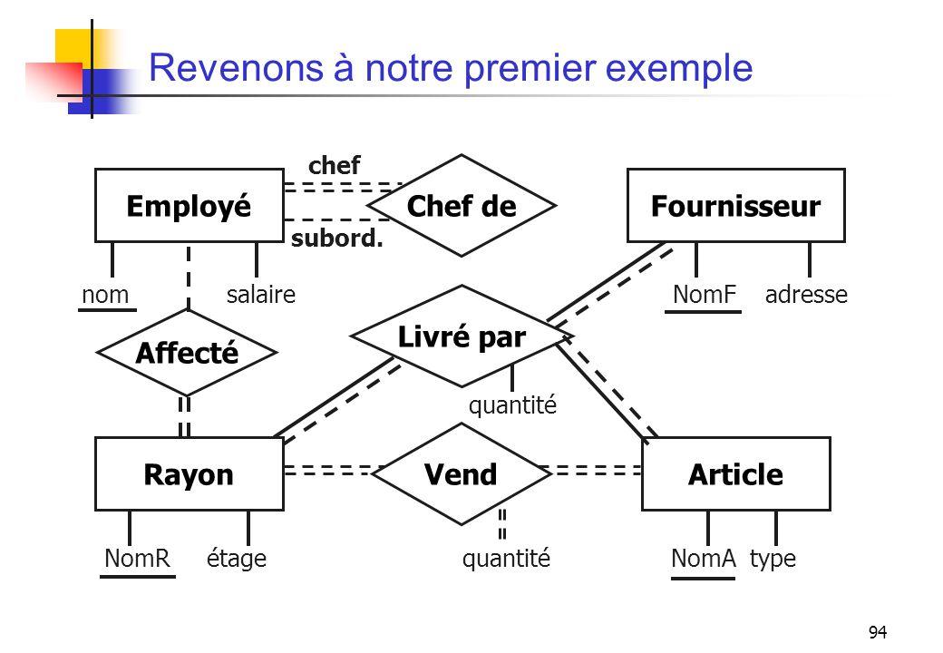94 Revenons à notre premier exemple RayonArticle Vend Affecté Livré par EmployéFournisseur Chef de chef subord. NomR étage quantité NomA type quantité
