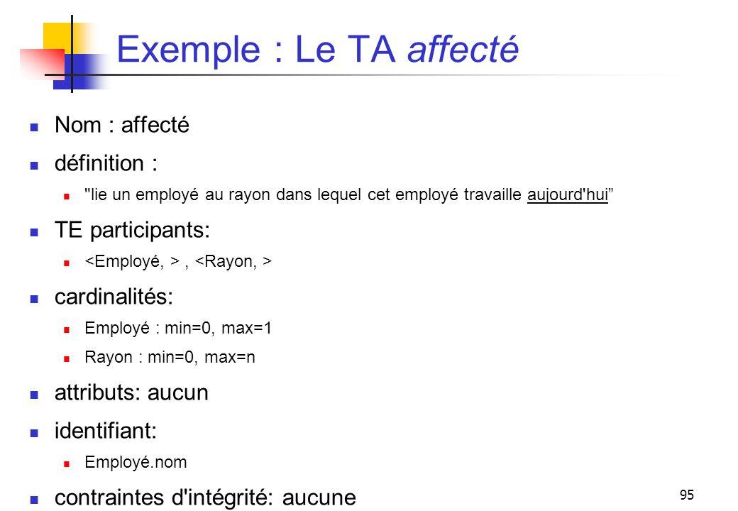 95 Exemple : Le TA affecté Nom : affecté définition :